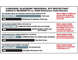Platinum High Performance Atf Protectant Lubegard
