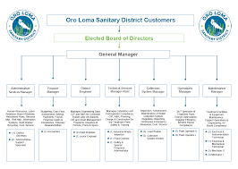 Ucsc Org Chart Organizational Chart Oro Loma Sanitary District