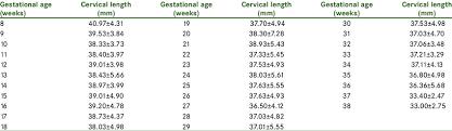 Uterus Measurement Chart During Pregnancy Descriptive Statistics Of Uterine Cervical Length