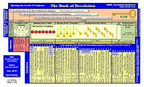 Chronology Of Revelation Chart 1 Summary Block Chart With Ages Of Patriarchs Format Png