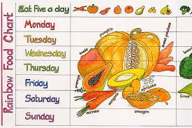 Rainbow Food Chart By Liz Cook