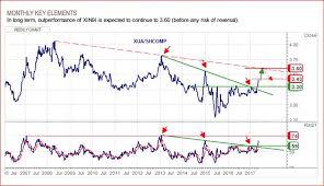 Shcomp Chart Xin9i Ftse China A50 Strong View Bullish Outright And Vs