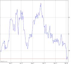 Edp Chart Edp Energias De Portugal Stock Chart Edp
