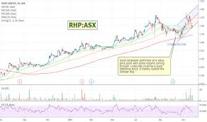 Rhp Stock Price And Chart Asx Rhp Tradingview