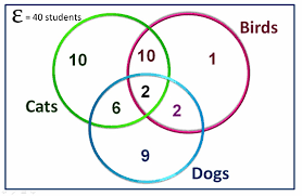 Venn Diagram Practice Sheets Three Circle Venn Diagrams Passys World Of Mathematics