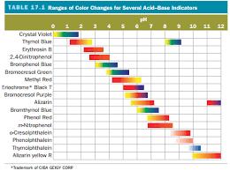 Answer Consider The Acid Base Indicator Clutch Prep