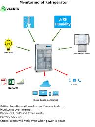 Medical Refrigerator Temperature Monitoring With Alarm