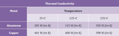 conductivity of metals. list of thermal conductivity metals i