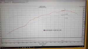 E85 Nitrous Jet Chart Clk55 W Nitrous Express 50hp Shot Dyno Results Mbworld