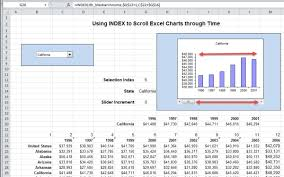 Excel Sliding Scale Chart Using Index To Scroll The X Axis In Excel Charts Critical