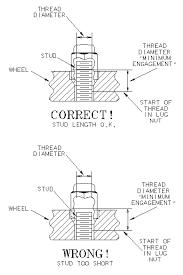 Wheel Stud Diameter Chart Aftermarket Wheel Installation Guidelines