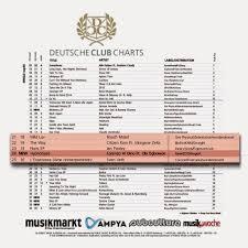 Lorenzo Al Dino Hypnotized New Entry Deutsche Club Charts