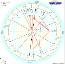 Buddhist Astrology Birth Chart Is This The Birthchart Of The Lord Buddha Capricorn