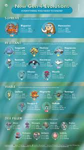 Pokemon Go Evolution Chart Cp Everything You Need To Know About The Best New Gen 4