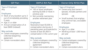 Simple Ira Vs Sep Ira Chart How Sep Simple And Owner Only 401 K Plans Stack Up Ascensus