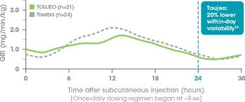 Tresiba Dosage Chart Toujeo Vs Tresiba Bright Study Toujeo Insulin Glargine