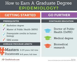 Top 2018 Epidemiology Graduate Programs Epidemiology Degree In