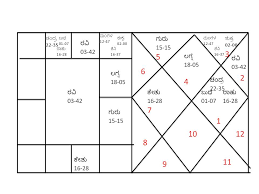 Signs Part 6 Division Chart Astronidhi