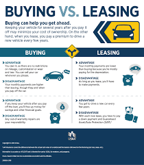buy v lease leasing cars vs buying under fontanacountryinn com