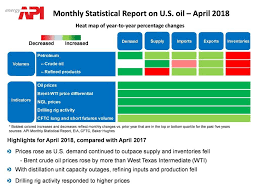 Oil Price Comparison Chart Api The Facts On Gasoline Prices