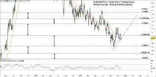 Euro To Dollar 2013 Chart Eur Usd Signals May Trigger A Price Correction Euro To