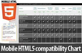 Mobile Html5 Compatibility Chart Tables For Iphone Android