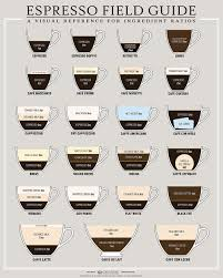 Coffee Beverage Chart Italian Words And Phrases The Most Useful Italian For