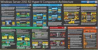Free Poster Windows Server 2012 R2 Hyper V Component