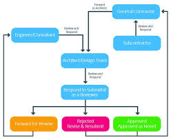 Construction Rfi Process Flow Chart How To Manage Construction Submittals Smartsheet