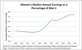 equal pay gender wage gaps and constantly moving goalposts  national equal pay task force 2013