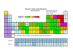 Electronegativity Chart Trend What Is Electronegativity And How Does It Work