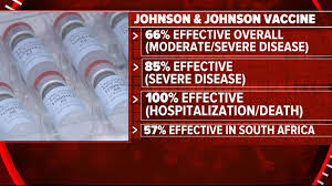 Clinical trial data for the johnson & johnson vaccine, which were collected in multiple countries while new variants were already in circulation, showed the vaccine was 66 percent effective in south america, and 57 percent effective in south africa. Johnson Johnson Single Shot Vaccine 85 Effective Against Severe Covid 19 Disease Abc News