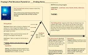 Finding Nemo Plot Chart Plot Diagram For Nemo Related Keywords Suggestions Plot