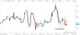 Gbp Eur 10 Year Chart Eur Gbp Technical Analysis Mildly Bid At 0 8535 Flag