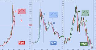 Comparison Btc 2018 Vs Btc 2014 Vs Nasdaq For Bitfinex
