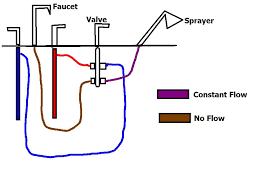 at my wit s end with tub s faucet sprayer diverter valve types of shower diverter valves shower diverter valve diagram