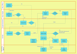 Cross Functional Flowchart To Draw Cross Functional Process Maps