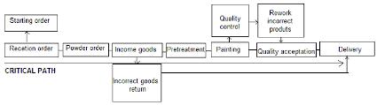 Process Decision Program Chart Download Scientific Diagram