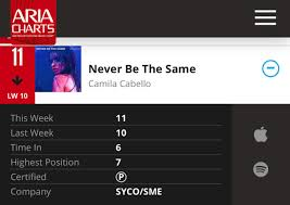 Charts Discussion Never Be The Same Goes Platinum In