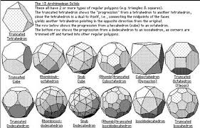 Truncated Solids Chart Sacred Geometry In 2019 Sacred Geometry Platonic Solid