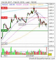 Volkswagen Stock Quote Beauteous Volkswagen Stock Quote Vow48 Stock Quote Volkswagen Stock Price Etr