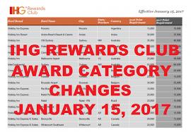 Ihg Category Chart Ihg Rewards Club Award Category Changes Effective January 15