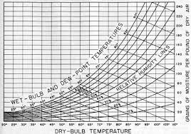 dew point chart submarine refrigeration and air conditioning systems chapter 16