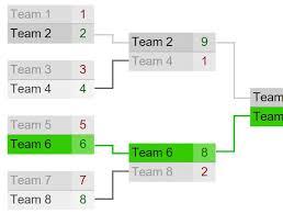 Jquery Plugin For Customizable Tournament Brackets Bracket