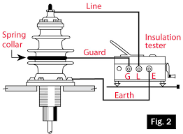 understanding insulation resistance testing 2 3 and 4 show connections for testing three common types of equipment fig 2 shows a connection for testing a transformer bushing out measuring the