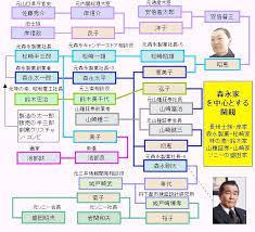 安倍 昭恵 家 系図