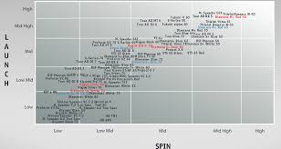 Low Iron Chart Titleist Shaft Flex Chart Titleist Hosel