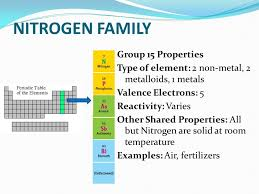 Group 15 Periodic Table Nitrogen Family Properties Illustration ...