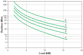 apc smart ups vt suvtrt20kf2b5s apcguard com runtime graph