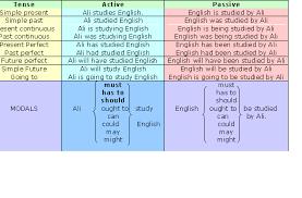 Passive Verb Tenses Chart All Tenses Passive Voice Lessons Tes Teach